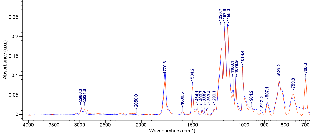 <p>Example ATR-FTIR spectrum overlay of sample and library reference signal to validate match for polycarbonate resin material</p>