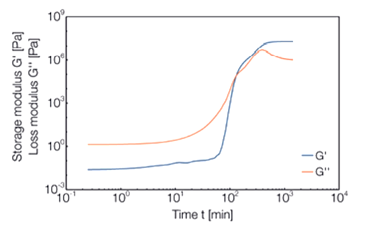 """<p>DMA curve of moduli as functions of time. Curve shape is characteristic of epoxy resin material during the cross-linking reaction (G', G"""" cross-over).</p>"""