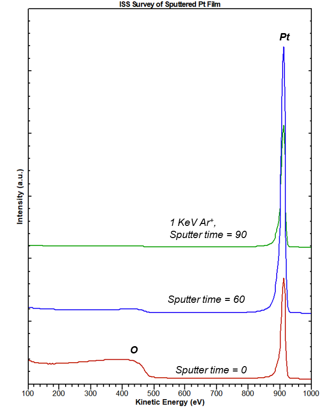 <p>Overlay of 3 ISS survey scans of a sputtered Platinum (Pt) film, captured after 3 sputtering segments: at 0 seconds (before sputtering), an oxide layer is present; after 60 seconds of sputtering, the O peak is nearly extinguished, and the Pt signal is very strong; after 90 seconds of sputtering, the O peak is fully eliminated</p>