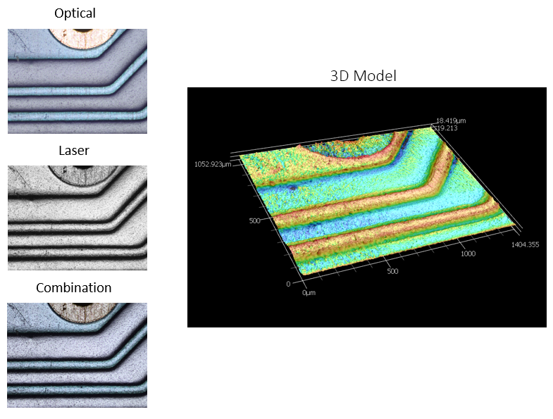 <p>Images captured from the white light source (optical) and laser, as well as the combined image showing how the system captures highly accurate depth contrast as well as the true color of the different pieces of the sample. Pictured at <em>left</em> is a 3D model generated from the height profile of the sample surface; in this image, contrast and color is keyed to height instead of true sample color</p>