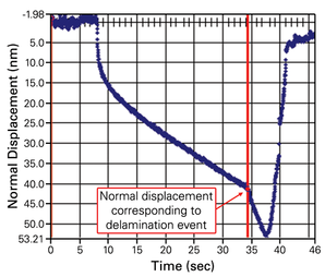 <p>2D plot of displacement over time showing fall-off associated with film delamination due to scratch-test.</p> <h6>From: Bruker</h6>