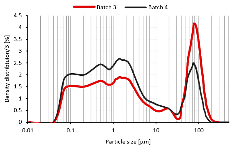 Laser Diffraction Particle Size Analysis