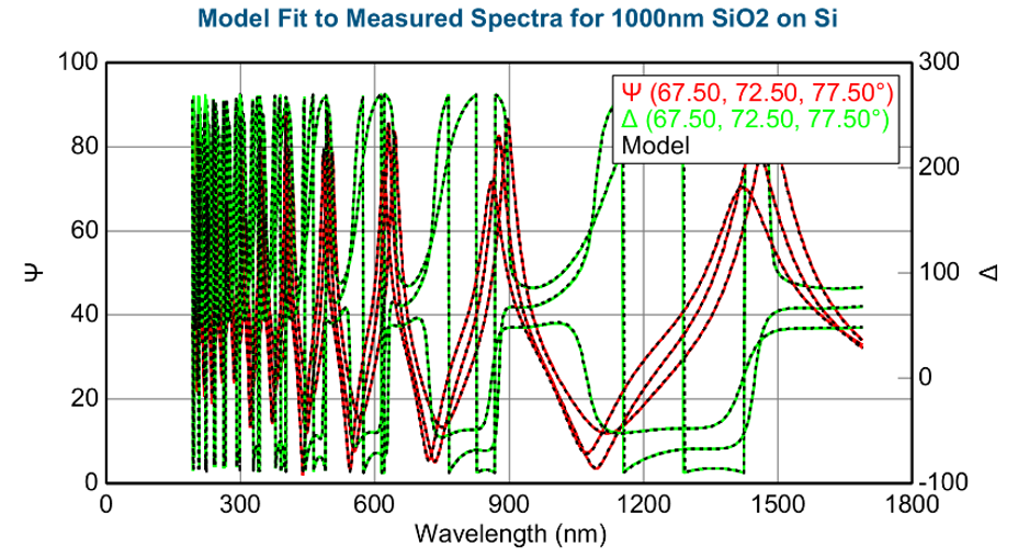 <p>1000 nm SiO2 on Si spectroscopic ellipsometry raw data and model fit</p>