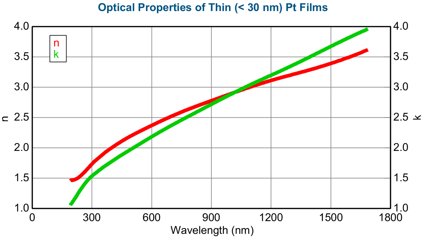 <p>Example optical properties for partially transparent (< 30 nm) Pt thin films</p>