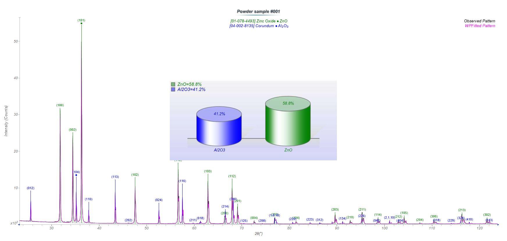 <p>XRD pattern used for quantitative crystalline phase ID measurement of Zinc Oxide / Corundum powder mixture</p>