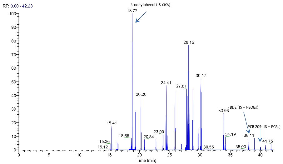<p>Sample GCMS output mass spectrum with peaks of interest identified.</p>