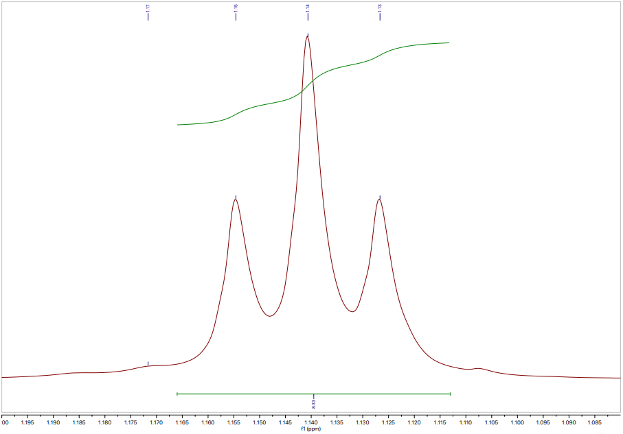 <p>To ensure chemical shift is accurately measured and to allow precise correlative analysis for molecular structure determination, high resolution spectra are captured at each peak. Shown below is a multiplet peak isolated from the above total spectrum, with measured chemical shift and peak-splitting annotations that inform the chemical structure.</p>