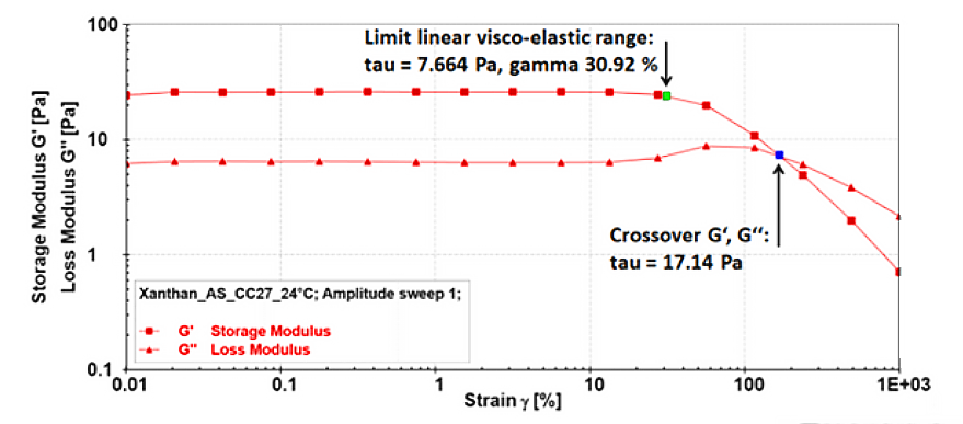 <p>Amplitude sweep of a xanthan sample measured at 24 °C.</p>