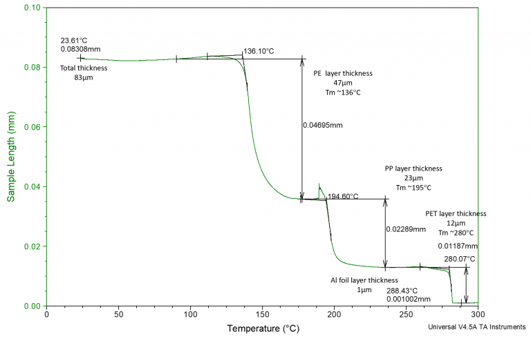 <p>TMA measurement of multilayer film thickness by a penetration test. Layer thickness is annotated on the plot</p>
