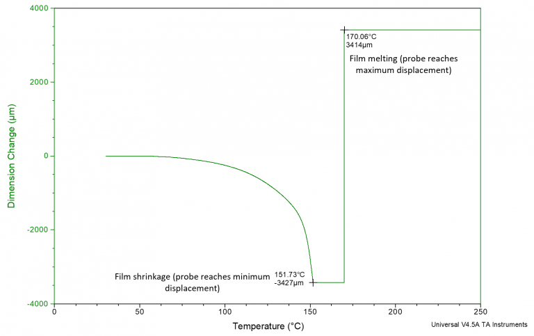 <p>TMA measurement of dimensional change (shrinkage and expansion) of oriented polyethylene film acquired in tensile mode.</p>