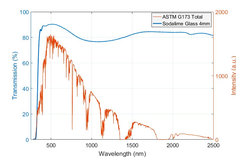 <p>UV-Vis-NIR transmission spectrum for sodalime glass, this time over a wider analytical wavelength range with ASTM G173 standard total light intensity overlaid.</p> <h6>From: Perkin Elmer</h6>