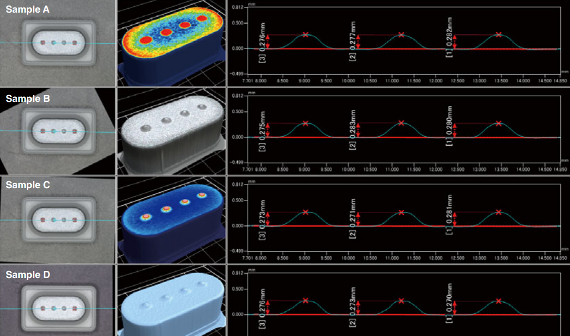 <p>Integrated analysis of 4 different samples, showing: (in <em>leftmost column</em>) top-down true-color images; (in <em>middle column</em>) 3D CAD models generated from the original Patterned Light scans with variable color-coded topographical features – including roughness (A) and total height (C); and (in<em>rightmost column</em>) 2D cross-sectional plots of bump height contrasting the critical dimension of the 4 prongs in each sample.</p> <h6>From Keyence</h6>