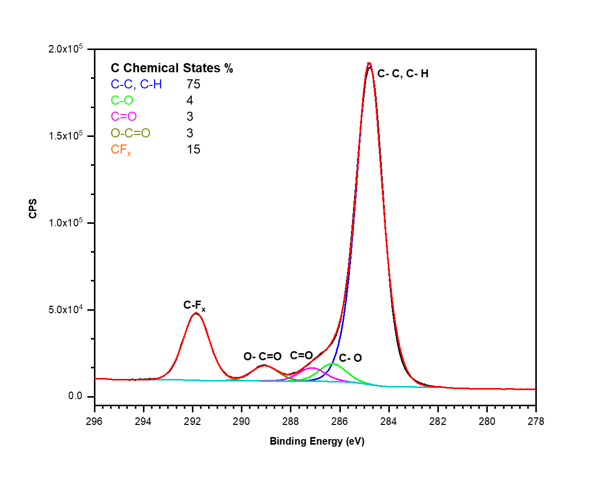 <p>High resolution C1s spectrum showing Carbon-Oxygen and Fluorocarbon bonding states.</p>