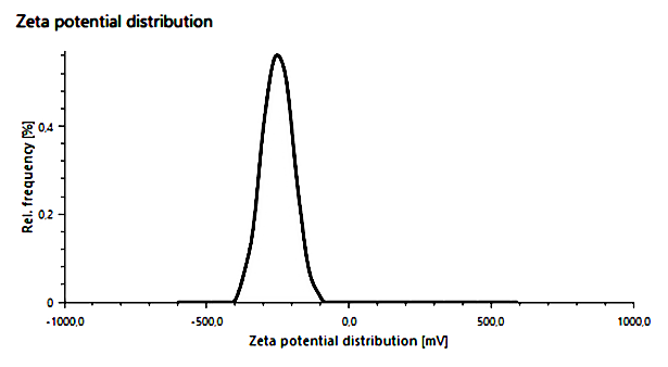 <p>Zeta potential distribution of carbon-black dispersed in toluene.</p> <h6>From: Anton Paar</h6>
