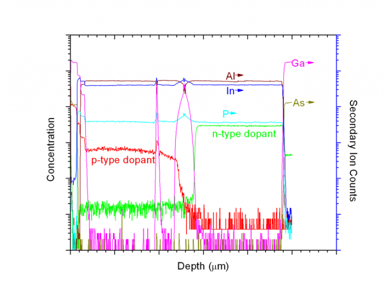 Dynamic Secondary Ion Mass Spectrometry