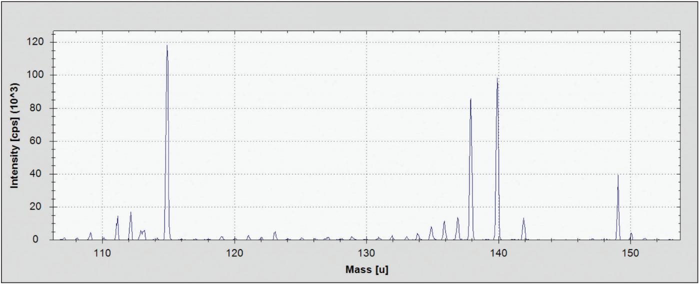 Inductively Coupled Plasma Mass Spectroscopy