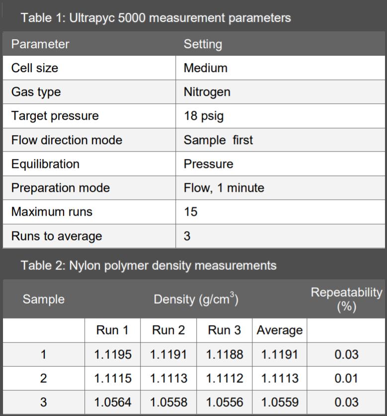Gas Pycnometry