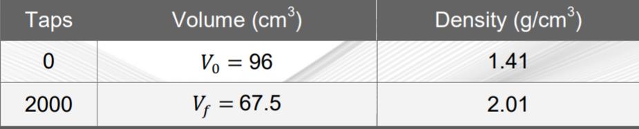 Tap Density Analysis